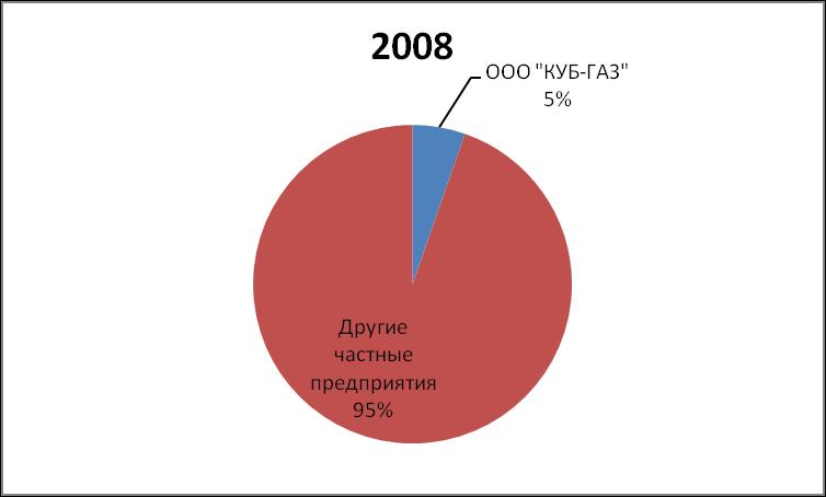 DOLYA RYNKA PRIRODNOGO GAZA KUB-GAZ 2008