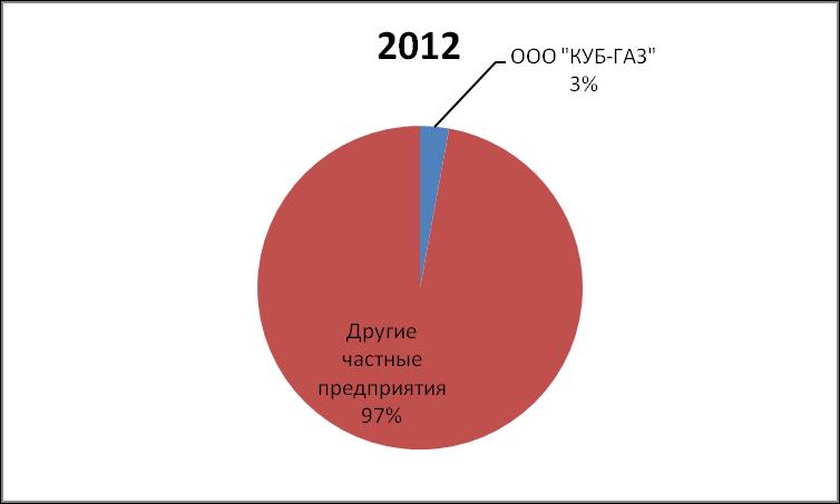 DOLYA RYNKA NEFTI I GAZOVOGO KONDENSATA KUB-GAZ 2012