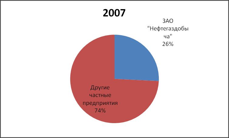DOLYA RYNKA PRIRODNOGO GAZA NEFTEGAZDOBYCHA 2007
