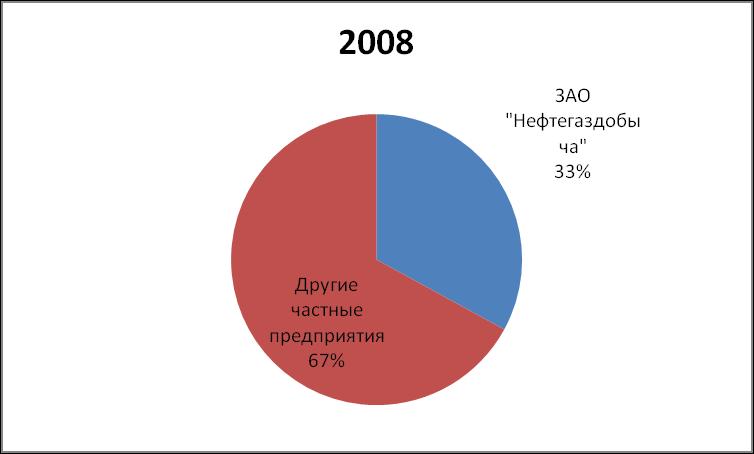 DOLYA RYNKA PRIRODNOGO GAZA NEFTEGAZDOBYCHA 2008