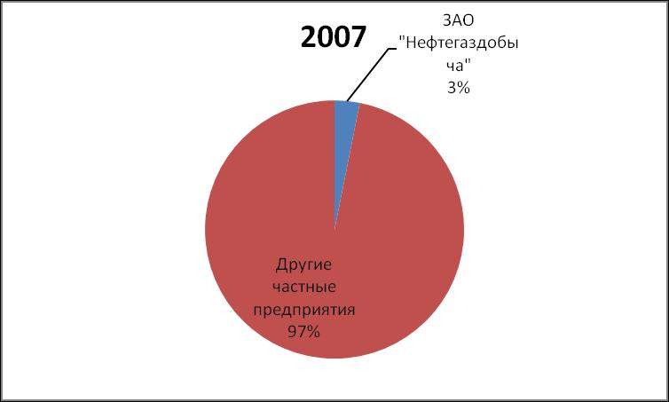 DOLYA RYNKA NEFTI I GAZOVOGO KONDENSATA NEFTEGAZDOBYCHA 2007