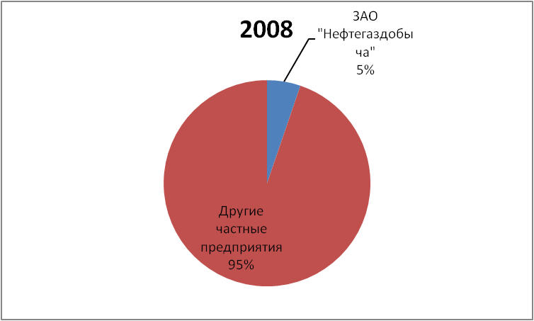 DOLYA RYNKA NEFTI I GAZOVOGO KONDENSATA NEFTEGAZDOBYCHA 2008