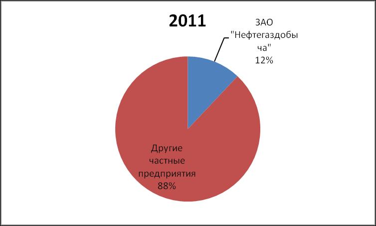 DOLYA RYNKA NEFTI I GAZOVOGO KONDENSATA NEFTEGAZDOBYCHA 2011