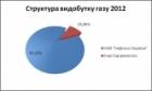 08.02.2013 - Структура добычи природного газа, нефти и газового конденсата на Украине 2007-2012 гг