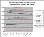 По данным Госкомстата Украины прослеживается четкое снижение объемов добычи угля и природного газа.