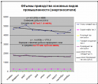 Транзит нефти через Украину в феврале