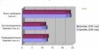Добыча газа в Украине. Статистика по компаниям.