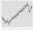 Индексы интенсивности промышленного производства в России
