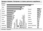 Объем продаж российского газа европейским странам