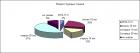 Добыча нефти и газа: итоги 9 месяцев 2013